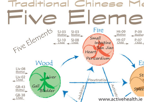 Five Elements / Phases
